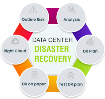Disaster Recovery Solution