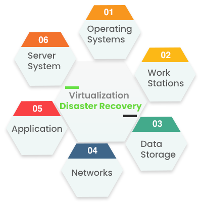 MTech virtulization-data recovery--
