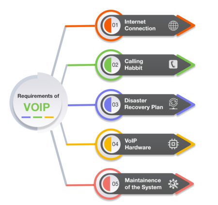 m tech requirement of-voip