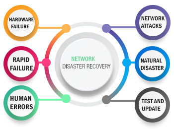 mtech ntwork disaster recovery--