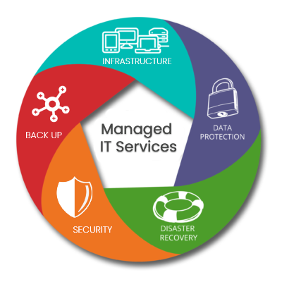 why you need managed services