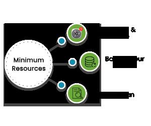 minimum-resources