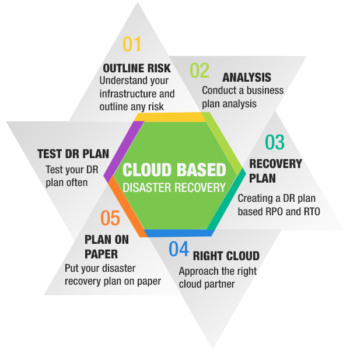 mtech cloud disaster recovery plan infographics (1)