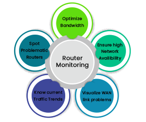 router-monitoring