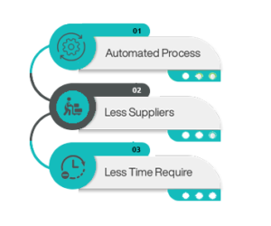 Automated Purchasing