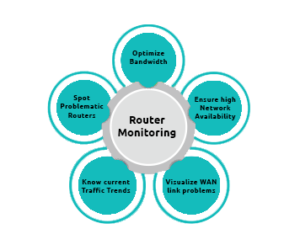 Router Monitoring